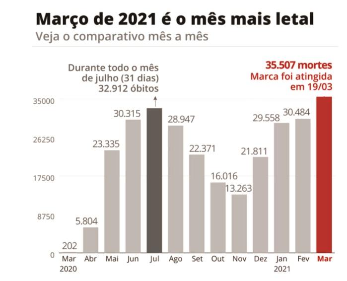 Brasil tem mais mortes por Covid-19 que a União Europeia, América do Norte, África e Ásia (1)