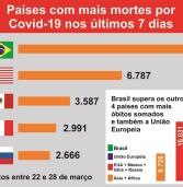 Brasil tem mais mortes por Covid-19 que a União Europeia, América do Norte, África e Ásia