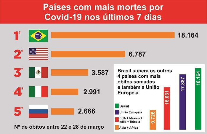 Brasil tem mais mortes por Covid-19 que a União Europeia, América do Norte, África e Ásia (2)