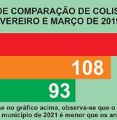 Celular ao volante é a maior causa de acidentes de trânsito em Santana de Parnaíba